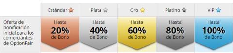 bonos-iniciales-option-fair