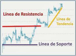 Opciones binarias soportes y resistencias