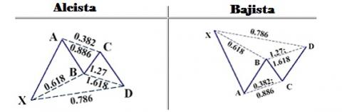 Patrón ABC binarias