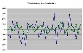 volatilidad de un activo