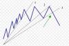 formaciones-chartistas-binarias