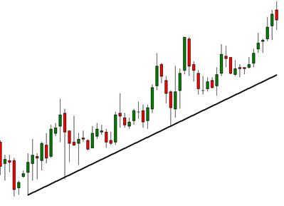 Análisis gráfico de tendencias opciones binarias