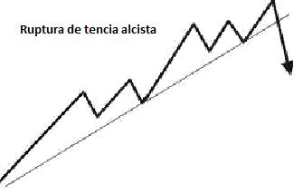 Lineas de tendencia para opciones binarias