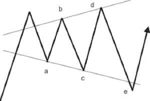 Triangulos opciones binarias