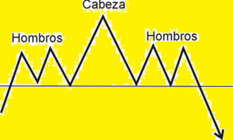 estrategia-hombros-cabeza