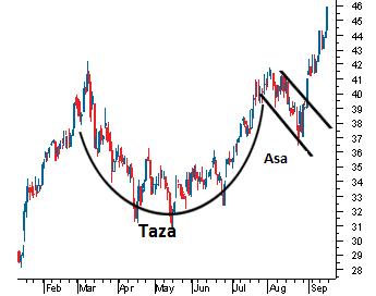 Day Trading: Taza y Manija